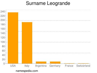 Surname Leogrande