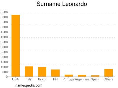 Surname Leonardo