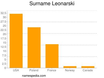 Surname Leonarski