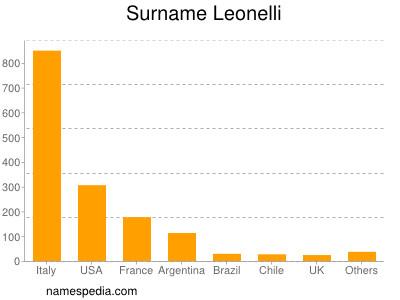 Surname Leonelli