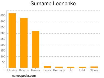 Surname Leonenko