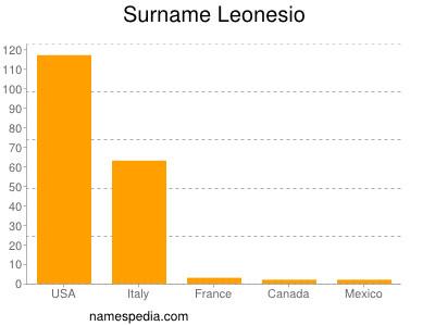 Surname Leonesio