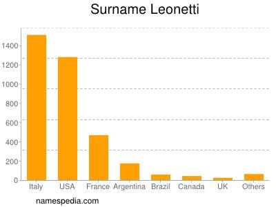 Surname Leonetti