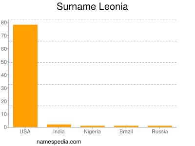 Surname Leonia