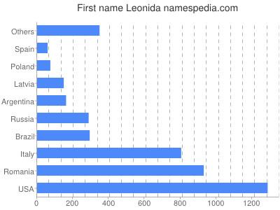 Given name Leonida