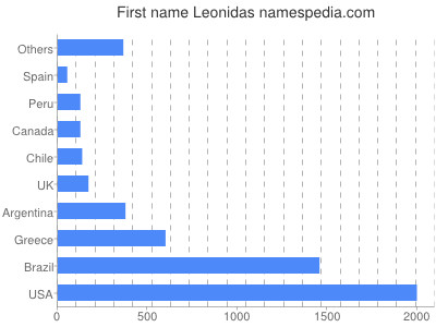 Given name Leonidas