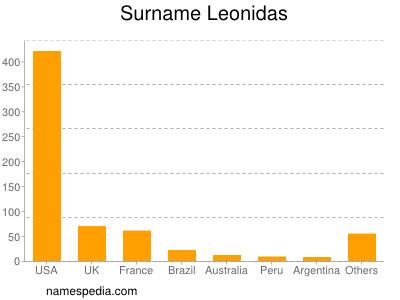 Surname Leonidas
