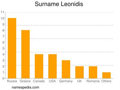 Surname Leonidis