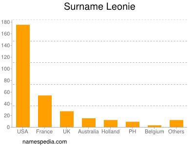 Surname Leonie