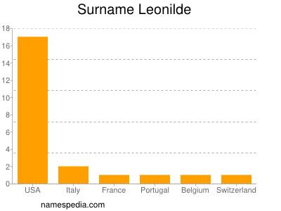Surname Leonilde