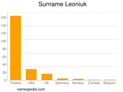 Surname Leoniuk