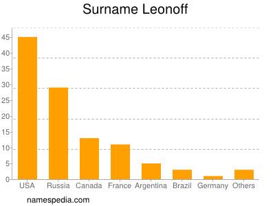 Surname Leonoff