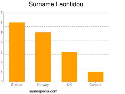 Surname Leontidou