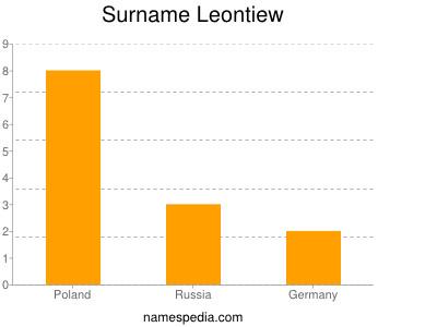 Surname Leontiew