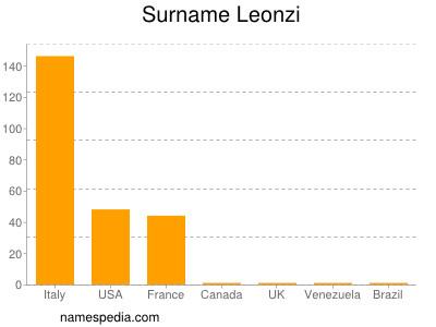 Surname Leonzi
