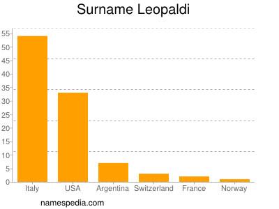 Surname Leopaldi