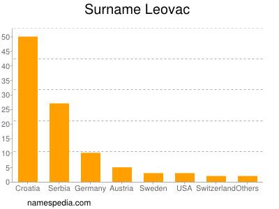 Surname Leovac