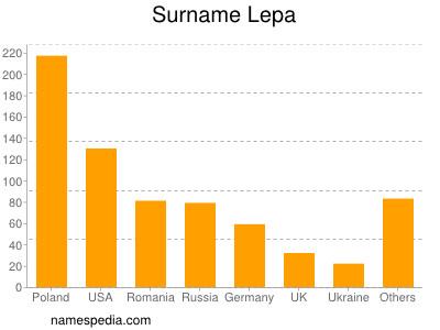 Surname Lepa