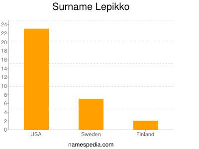 Surname Lepikko