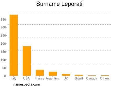 Surname Leporati