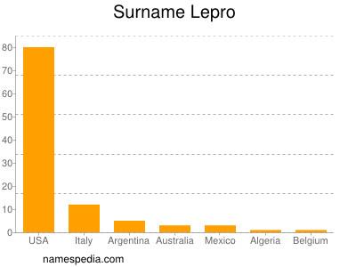 Surname Lepro