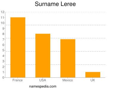 Surname Leree