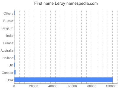 Given name Leroy