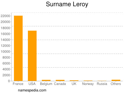 Surname Leroy