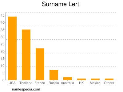 Surname Lert
