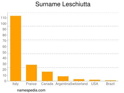 Surname Leschiutta