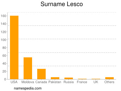 Surname Lesco