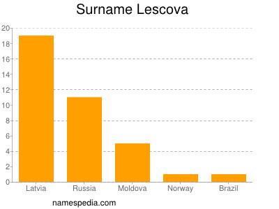 Surname Lescova