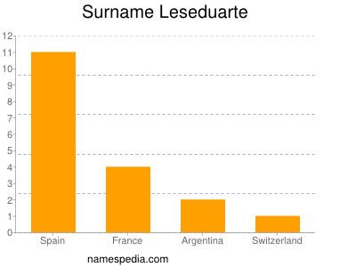 Surname Leseduarte