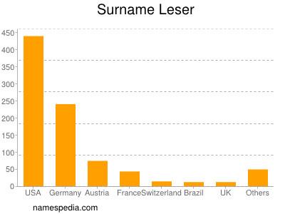 Surname Leser