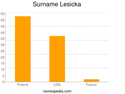 Surname Lesicka
