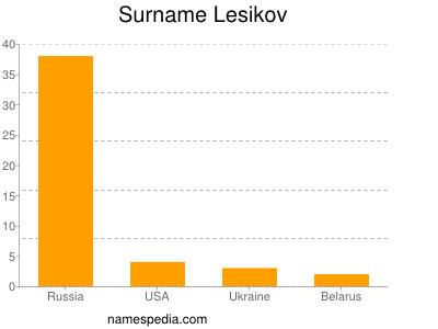 Surname Lesikov