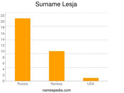 Surname Lesja