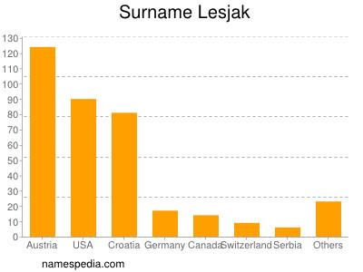 Surname Lesjak