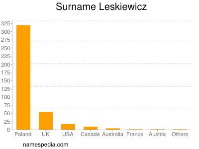 Surname Leskiewicz