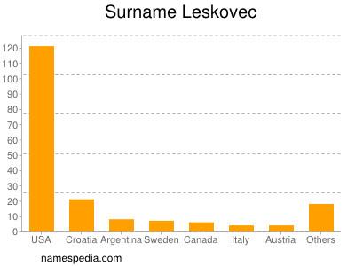 Surname Leskovec