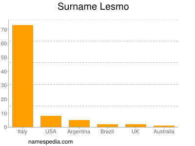 Familiennamen Lesmo