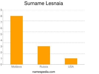 Surname Lesnaia