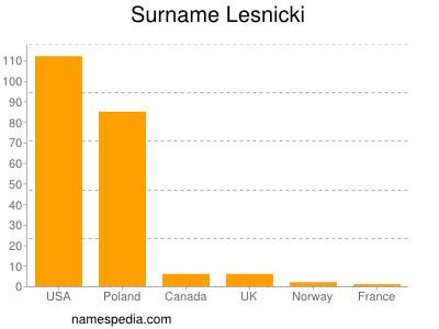 Surname Lesnicki
