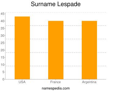 Surname Lespade