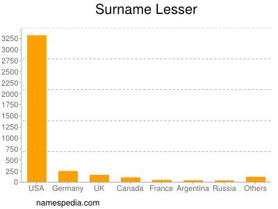 Surname Lesser