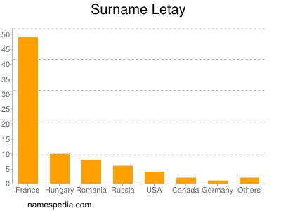 Surname Letay