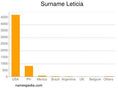 Surname Leticia