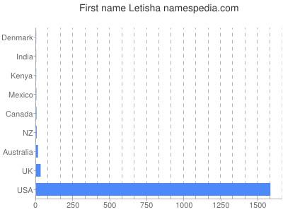 Given name Letisha