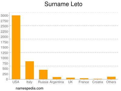 Surname Leto