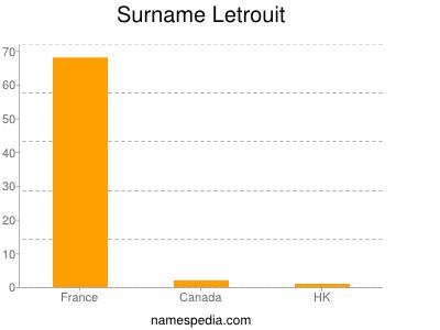 Surname Letrouit
